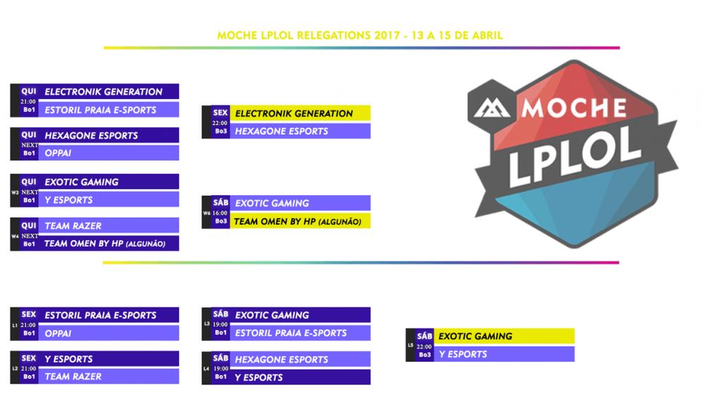 lplol relegations