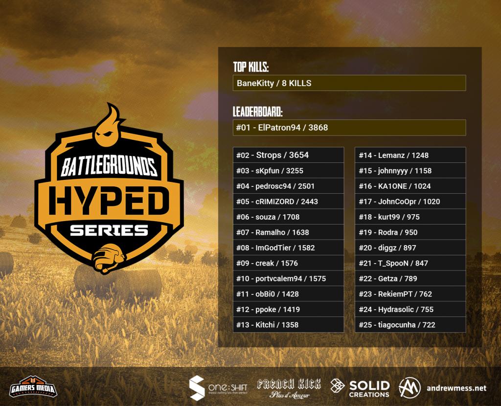 hyped series Battlegrounds