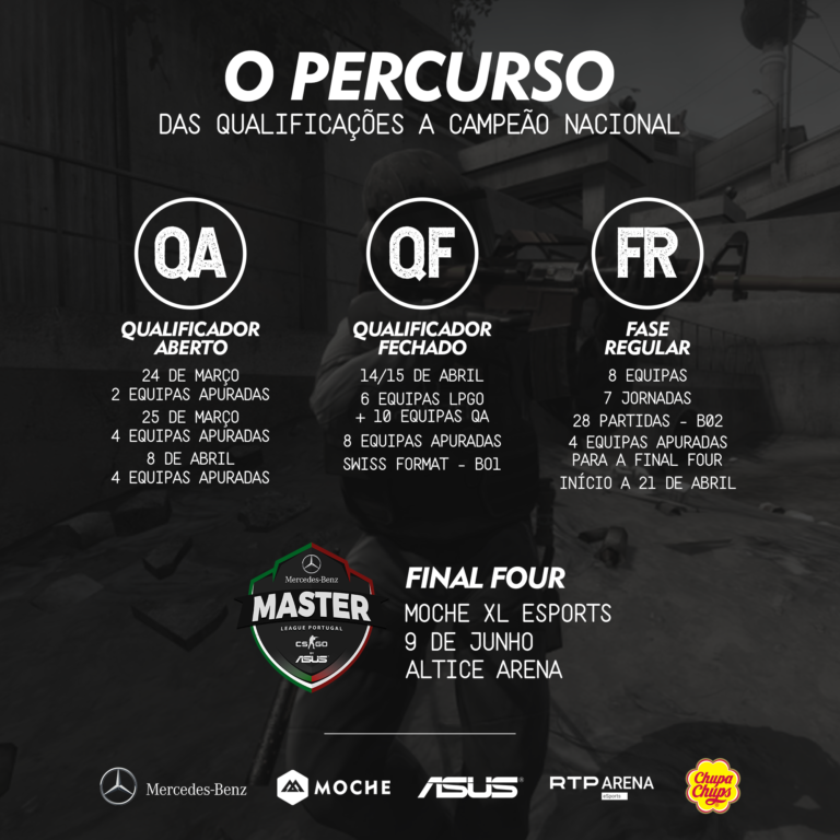 mercedes-benz master league portugal