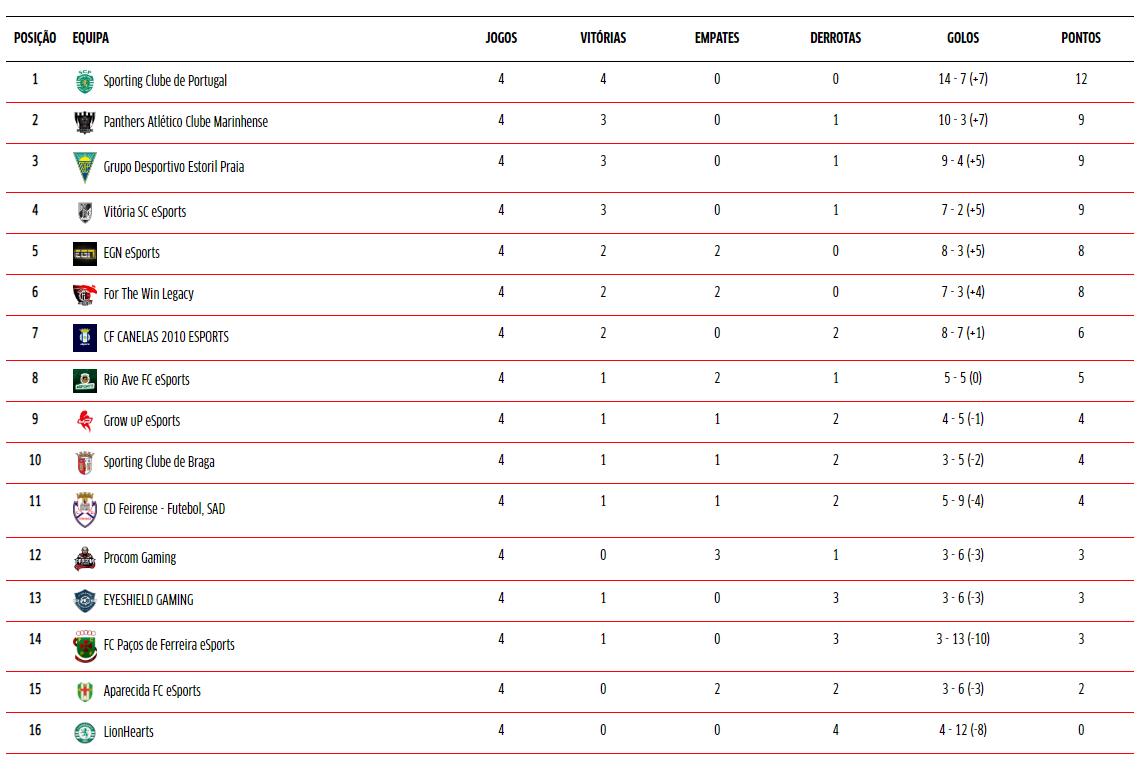 Resultados 2 liga portuguesa